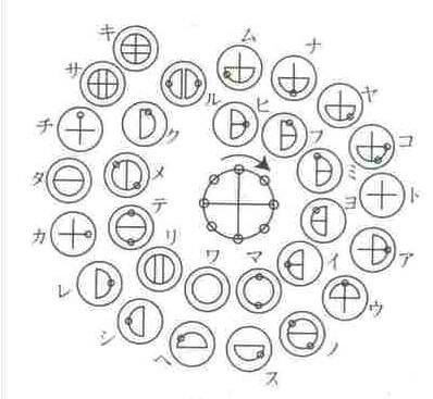 カタカムナ文明 カタカムナ文字