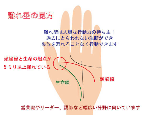 手相 適職 向いている仕事 頭脳線離れ型